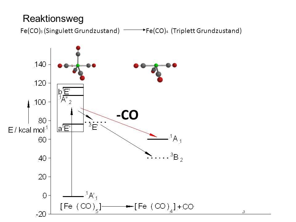 Reaktionsweg Fe(CO) 5 (Singulett Grundzustand) Fe(CO) 4 (Triplett Grundzustand) -CO