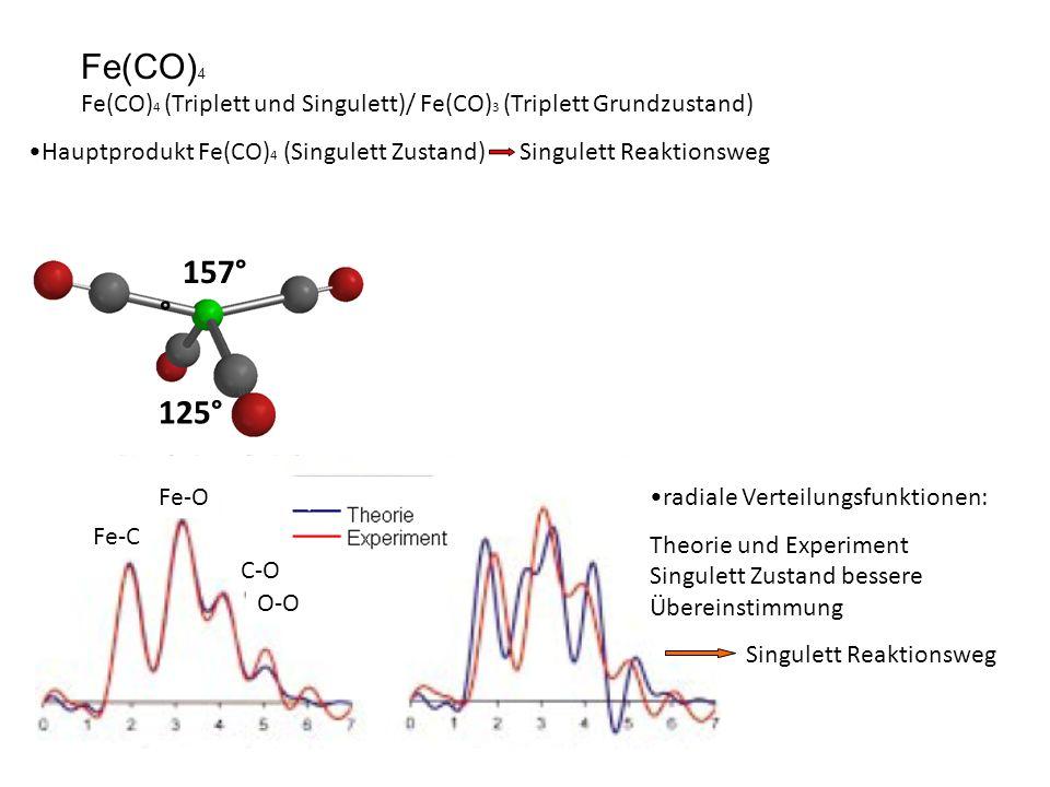 Fe(CO) 4 Fe(CO) 4 (Triplett und Singulett)/ Fe(CO) 3 (Triplett Grundzustand) Hauptprodukt Fe(CO) 4 (Singulett Zustand) Singulett Reaktionsweg radiale Verteilungsfunktionen: Theorie und Experiment Singulett Zustand bessere Übereinstimmung Singulett Reaktionsweg Fe-O Fe-C C-O O-O 157° ° 125°
