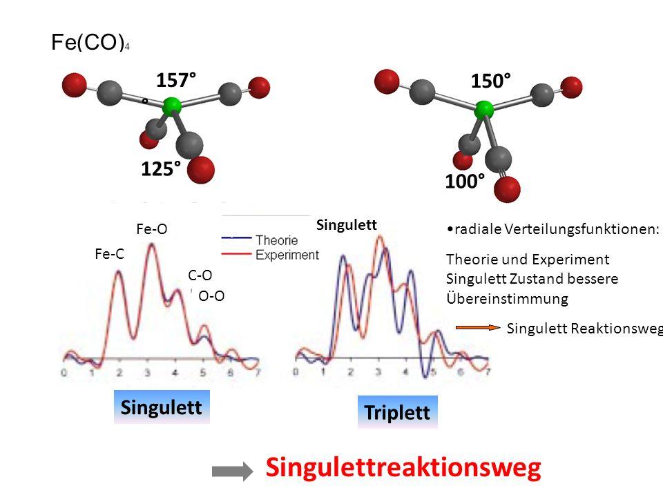 Fe(CO) 4 radiale Verteilungsfunktionen: Theorie und Experiment Singulett Zustand bessere Übereinstimmung Singulett Reaktionsweg 157° ° 125° 150° 100° Fe-O Fe-C C-O O-O Singulett Triplett Singulett Singulettreaktionsweg