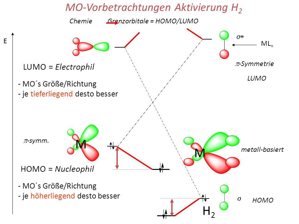 LUMO = Electrophil - MO´s Größe/Richtung - je tieferliegend desto besser E H2H2 MO-Vorbetrachtungen Aktivierung H 2 -Symmetrie ML n Chemie Grenzorbitale = HOMO/LUMO HOMO LUMO - MO´s Größe/Richtung - je höherliegend desto besser HOMO = Nucleophil M -symm.