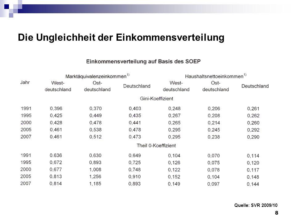 Die Ungleichheit der Einkommensverteilung Quelle: SVR 2009/10 8