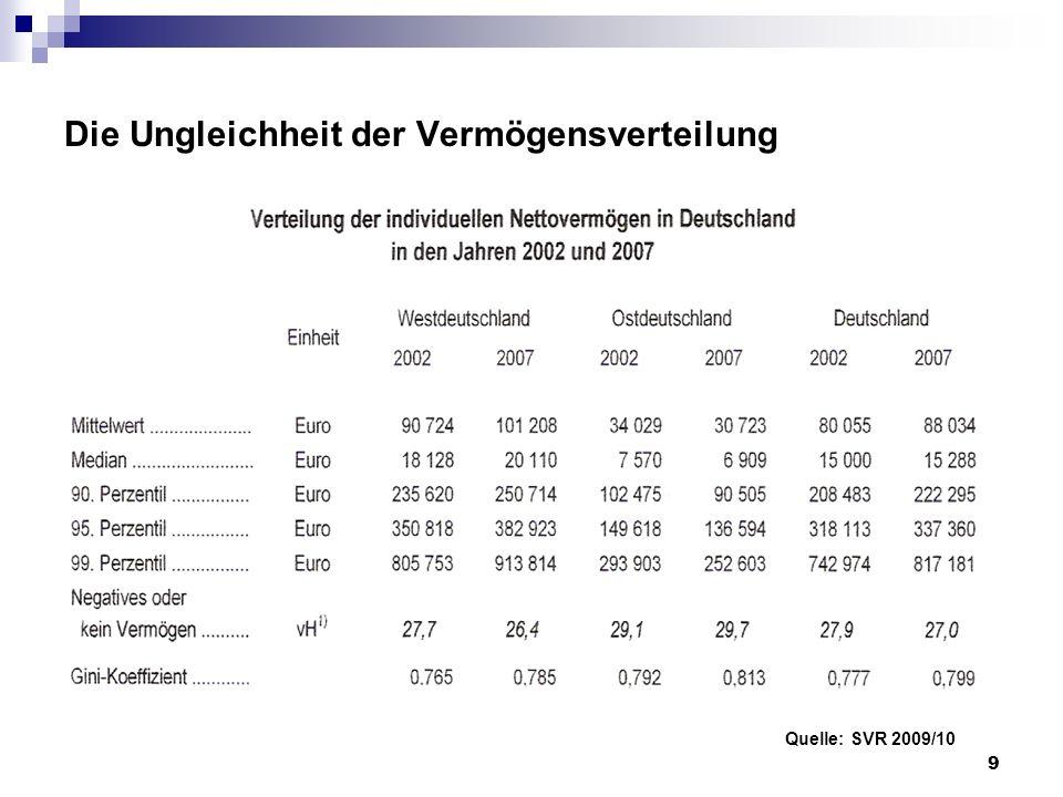 Die Ungleichheit der Vermögensverteilung Quelle: SVR 2009/10 9