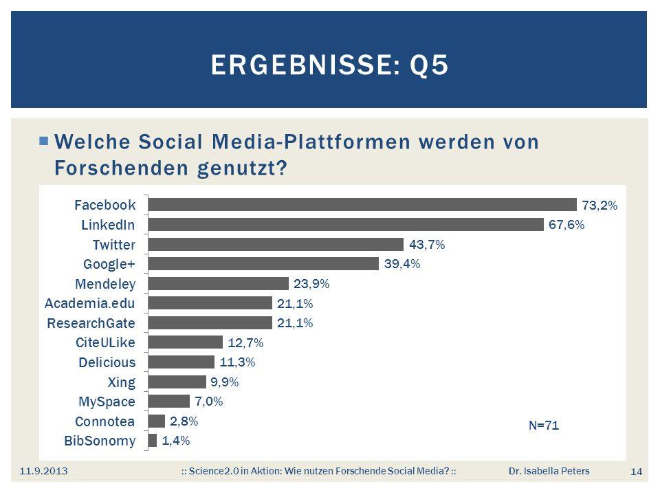 Welche Social Media-Plattformen werden von Forschenden genutzt.