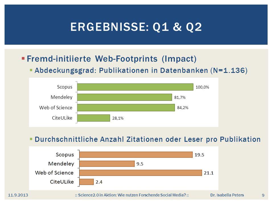 Fremd-initiierte Web-Footprints (Impact) Abdeckungsgrad: Publikationen in Datenbanken (N=1.136) Durchschnittliche Anzahl Zitationen oder Leser pro Publikation ERGEBNISSE: Q1 & Q2 9 11.9.2013 :: Science2.0 in Aktion: Wie nutzen Forschende Social Media.