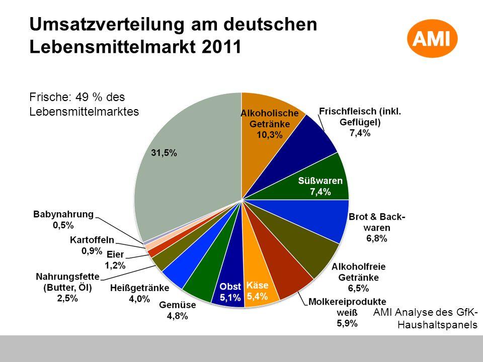 Umsatzverteilung am deutschen Lebensmittelmarkt 2011 AMI Analyse des GfK- Haushaltspanels Frische: 49 % des Lebensmittelmarktes