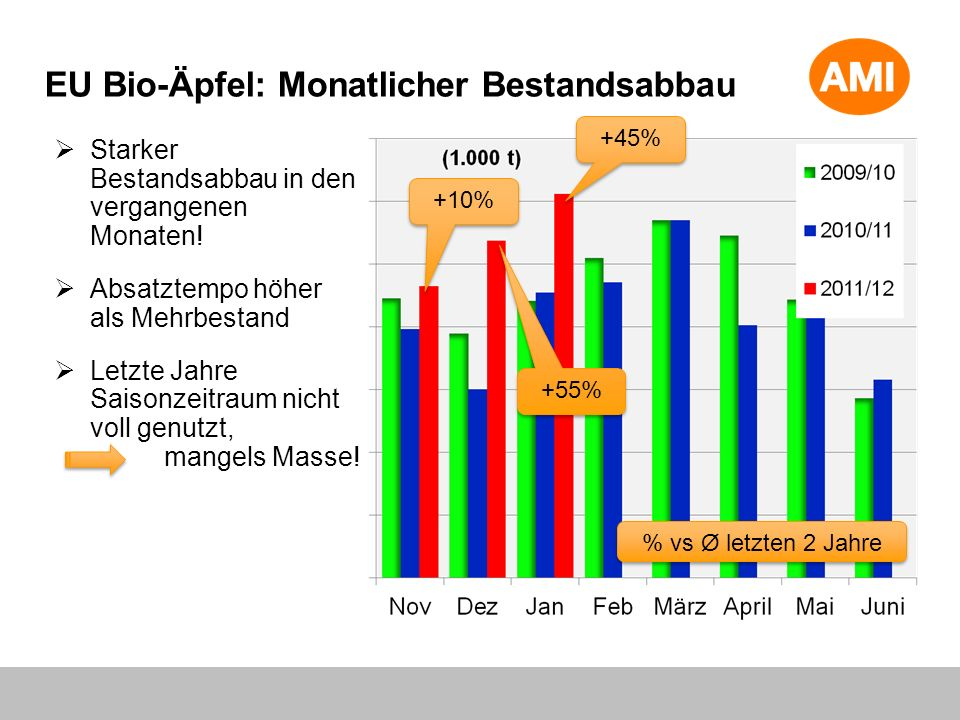EU Bio-Äpfel: Monatlicher Bestandsabbau Starker Bestandsabbau in den vergangenen Monaten.
