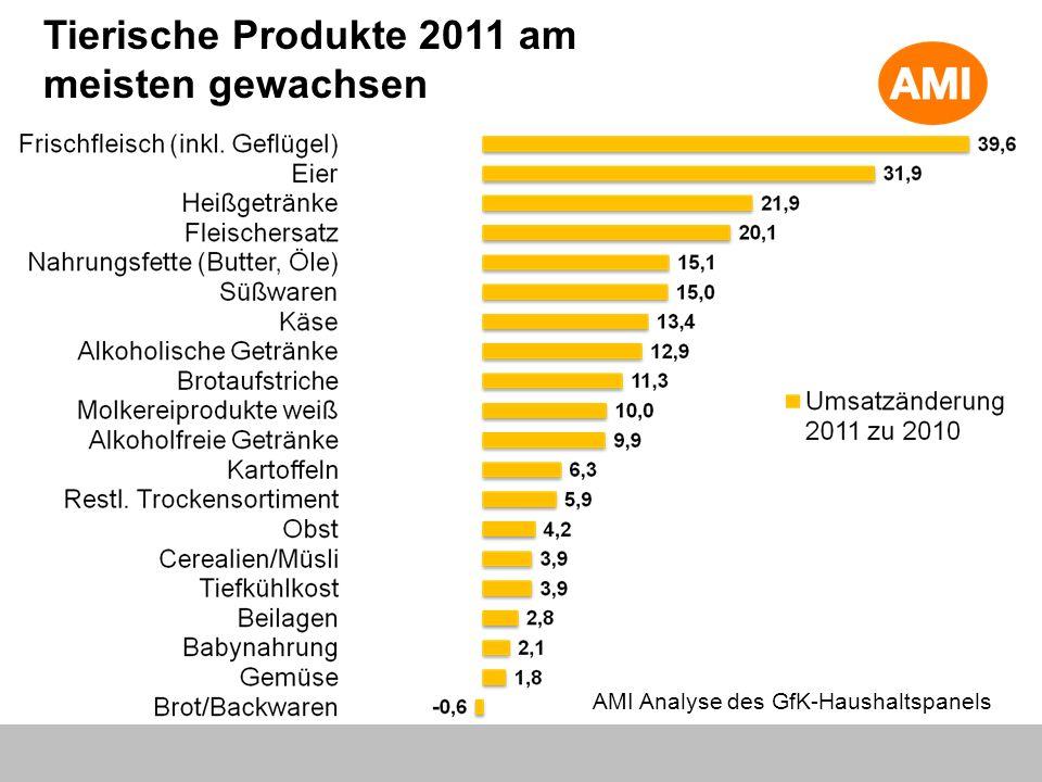 Tierische Produkte 2011 am meisten gewachsen AMI Analyse des GfK-Haushaltspanels