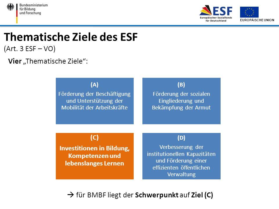 EUROPÄISCHE UNION Thematische Ziele des ESF (Art. 3 ESF – VO) Vier Thematische Ziele: (A) Förderung der Beschäftigung und Unterstützung der Mobilität