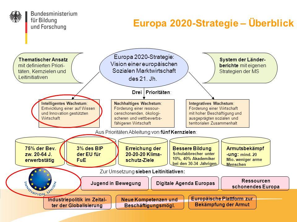 Europa 2020-Strategie: Vision einer europäischen Sozialen Marktwirtschaft des 21. Jh. Drei Prioritäten: Intelligentes Wachstum: Entwicklung einer auf
