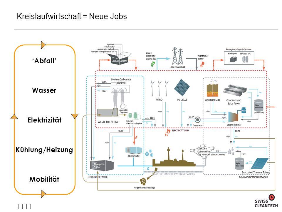 Kreislaufwirtschaft = Neue Jobs 1111 Abfall Wasser Elektrizität Kühlung/Heizung Mobilität