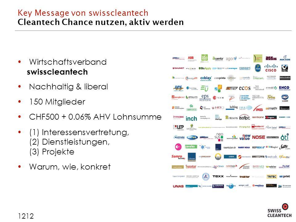 Key Message von swisscleantech Cleantech Chance nutzen, aktiv werden 1212 Wirtschaftsverband swisscleantech Nachhaltig & liberal 150 Mitglieder CHF500 + 0.06% AHV Lohnsumme (1) Interessensvertretung, (2) Dienstleistungen, (3) Projekte Warum, wie, konkret