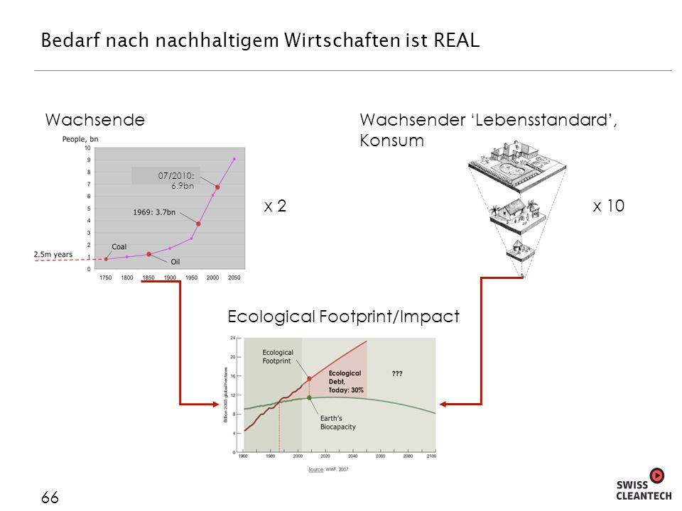 Bedarf nach nachhaltigem Wirtschaften ist REAL 66 Wachsende Weltbevölkerung Ecological Footprint/Impact Wachsender Lebensstandard, Konsum 07/2010: 6.9bn x 2x 10