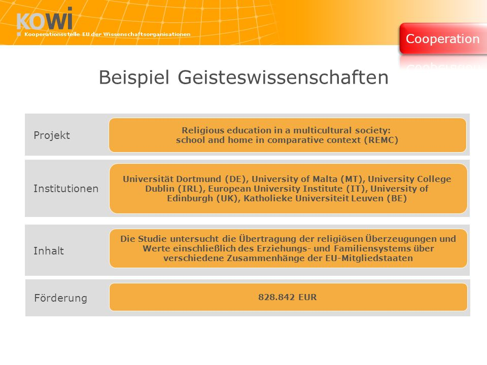 Beispiel Geisteswissenschaften Projekt Religious education in a multicultural society: school and home in comparative context (REMC) Institutionen Universität Dortmund (DE), University of Malta (MT), University College Dublin (IRL), European University Institute (IT), University of Edinburgh (UK), Katholieke Universiteit Leuven (BE) Inhalt Die Studie untersucht die Übertragung der religiösen Überzeugungen und Werte einschließlich des Erziehungs- und Familiensystems über verschiedene Zusammenhänge der EU-Mitgliedstaaten Förderung EUR