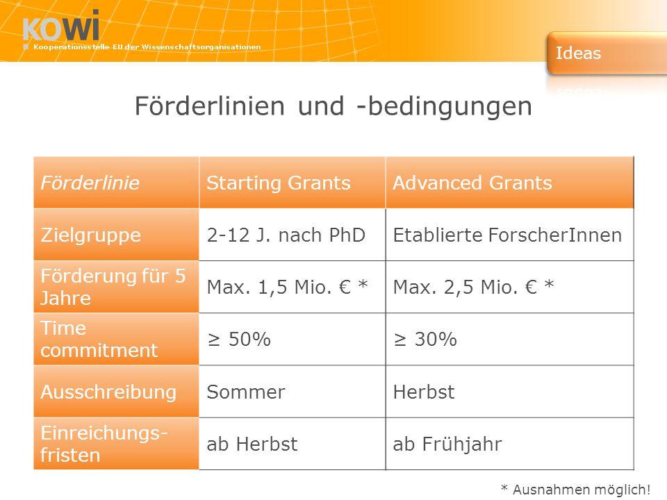 Förderlinien und -bedingungen FörderlinieStarting GrantsAdvanced Grants Zielgruppe2-12 J. nach PhDEtablierte ForscherInnen Förderung für 5 Jahre Max.