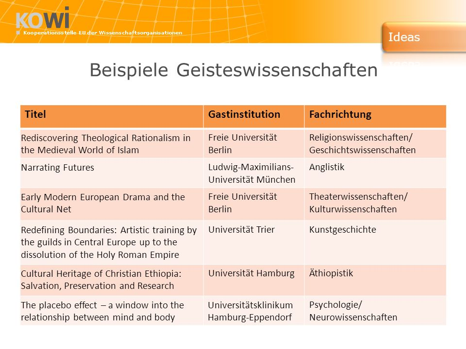 Beispiele Geisteswissenschaften TitelGastinstitutionFachrichtung Rediscovering Theological Rationalism in the Medieval World of Islam Freie Universität Berlin Religionswissenschaften/ Geschichtswissenschaften Narrating Futures Ludwig-Maximilians- Universität München Anglistik Early Modern European Drama and the Cultural Net Freie Universität Berlin Theaterwissenschaften/ Kulturwissenschaften Redefining Boundaries: Artistic training by the guilds in Central Europe up to the dissolution of the Holy Roman Empire Universität TrierKunstgeschichte Cultural Heritage of Christian Ethiopia: Salvation, Preservation and Research Universität HamburgÄthiopistik The placebo effect – a window into the relationship between mind and body Universitätsklinikum Hamburg-Eppendorf Psychologie/ Neurowissenschaften