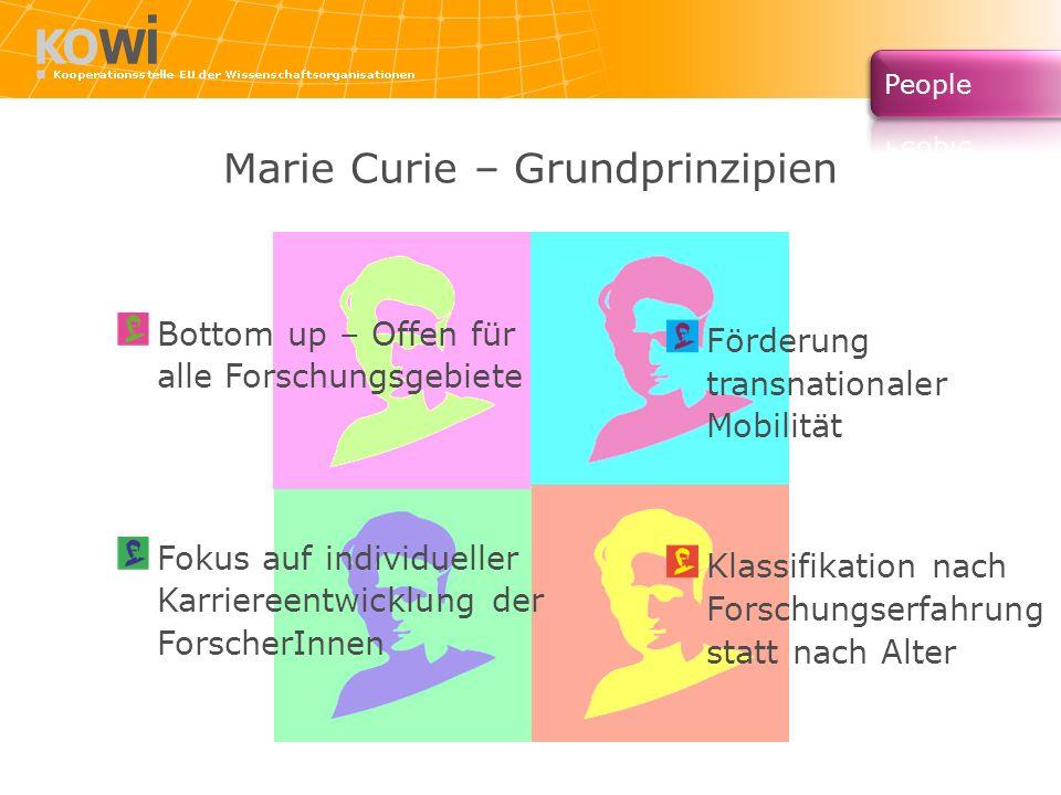 Marie Curie – Grundprinzipien Bottom up – Offen für alle Forschungsgebiete Fokus auf individueller Karriereentwicklung der ForscherInnen Förderung transnationaler Mobilität Klassifikation nach Forschungserfahrung statt nach Alter