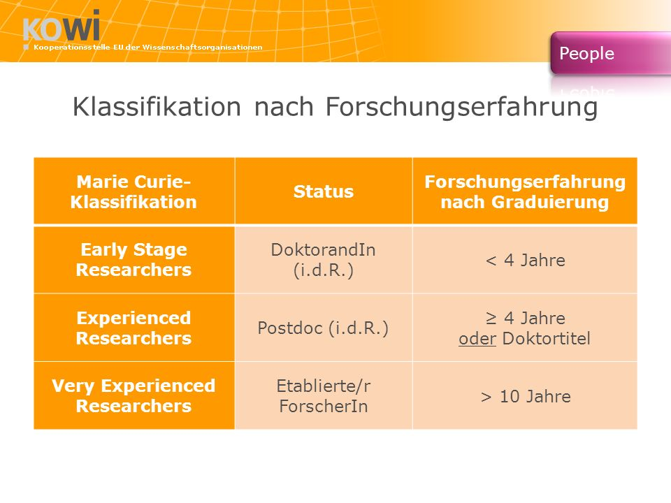 Klassifikation nach Forschungserfahrung Marie Curie- Klassifikation Status Forschungserfahrung nach Graduierung Early Stage Researchers DoktorandIn (i.d.R.) < 4 Jahre Experienced Researchers Postdoc (i.d.R.) 4 Jahre oder Doktortitel Very Experienced Researchers Etablierte/r ForscherIn > 10 Jahre