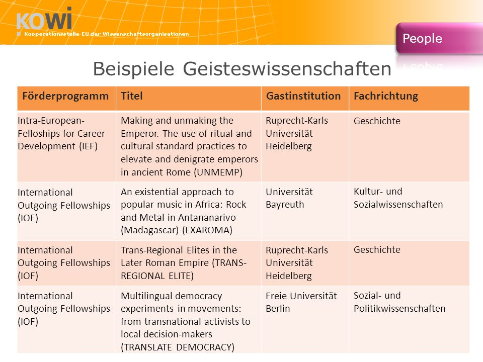 Beispiele Geisteswissenschaften FörderprogrammTitelGastinstitutionFachrichtung Intra-European- Felloships for Career Development (IEF) Making and unmaking the Emperor.