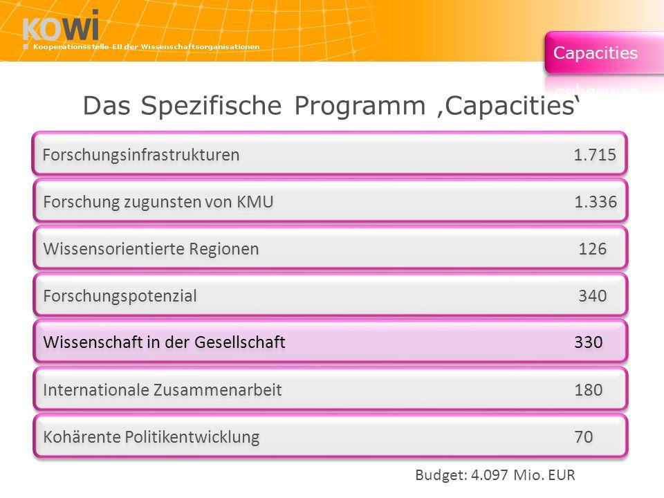 Forschungsinfrastrukturen 1.715 Forschung zugunsten von KMU 1.336 Wissensorientierte Regionen 126 Forschungspotenzial 340 Wissenschaft in der Gesellsc