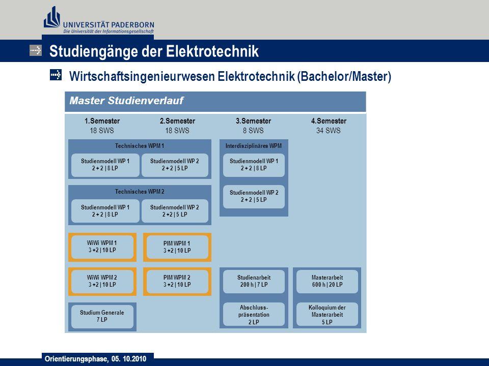 Orientierungsphase, 05. 10.2010 Studiengänge der Elektrotechnik Wirtschaftsingenieurwesen Elektrotechnik (Bachelor/Master) Master Studienverlauf 1.Sem