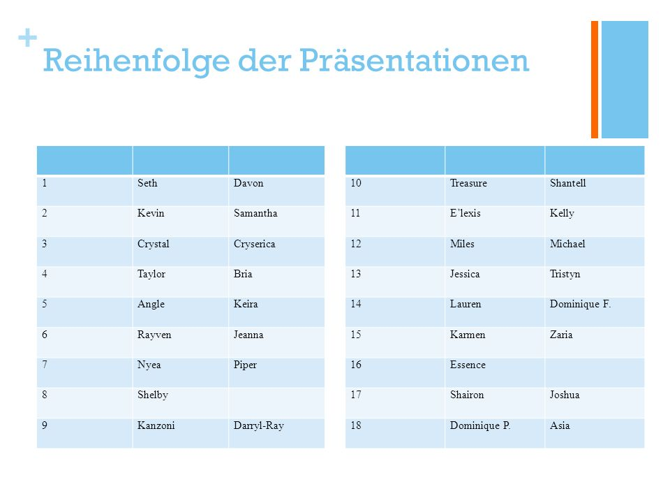 + Reihenfolge der Präsentationen 10TreasureShantell 11ElexisKelly 12MilesMichael 13JessicaTristyn 14LaurenDominique F.