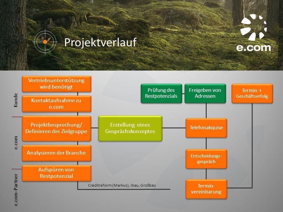 Prüfung des Restpotenzials Kontaktaufnahme zu e.com Projektbesprechung/ Definieren der Zielgruppe Projektbesprechung/ Definieren der Zielgruppe Analys