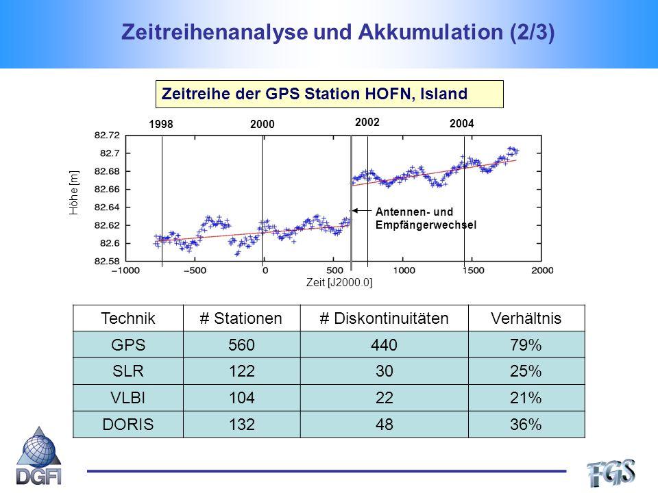 Zeitreihe der GPS Station HOFN, Island Technik# Stationen# DiskontinuitätenVerhältnis GPS56044079% SLR1223025% VLBI1042221% DORIS1324836% Zeitreihenanalyse und Akkumulation (2/3) Antennen- und Empfängerwechsel 19982000 2002 2004 Höhe [m] Zeit [J2000.0]