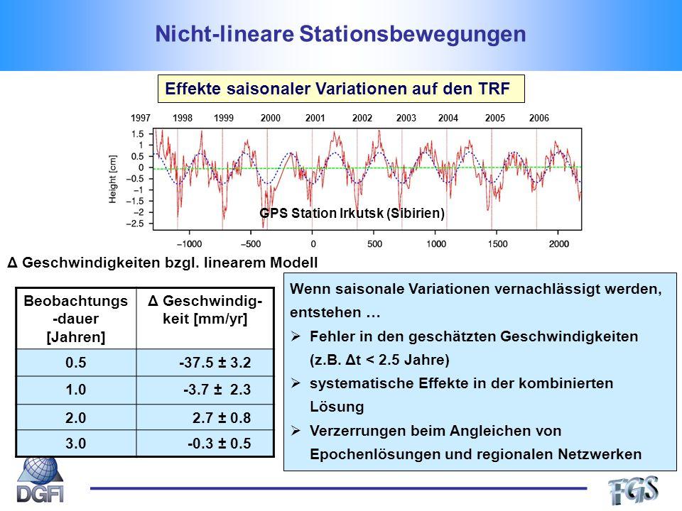 Nicht-lineare Stationsbewegungen Effekte saisonaler Variationen auf den TRF GPS Station Irkutsk (Sibirien) 1997 1998 1999 2000 2001 2002 2003 2004 2005 2006 Beobachtungs -dauer [Jahren] Δ Geschwindig- keit [mm/yr] 0.5-37.5 ± 3.2 1.0-3.7 ± 2.3 2.02.7 ± 0.8 3.0-0.3 ± 0.5 Δ Geschwindigkeiten bzgl.