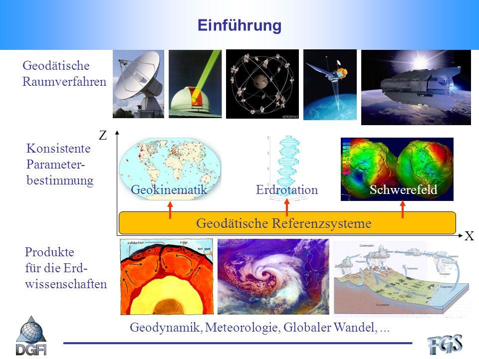 Produkte für die Erd- wissenschaften Geodynamik, Meteorologie, Globaler Wandel,... Konsistente Parameter- bestimmung Geokinematik Erdrotation Schweref