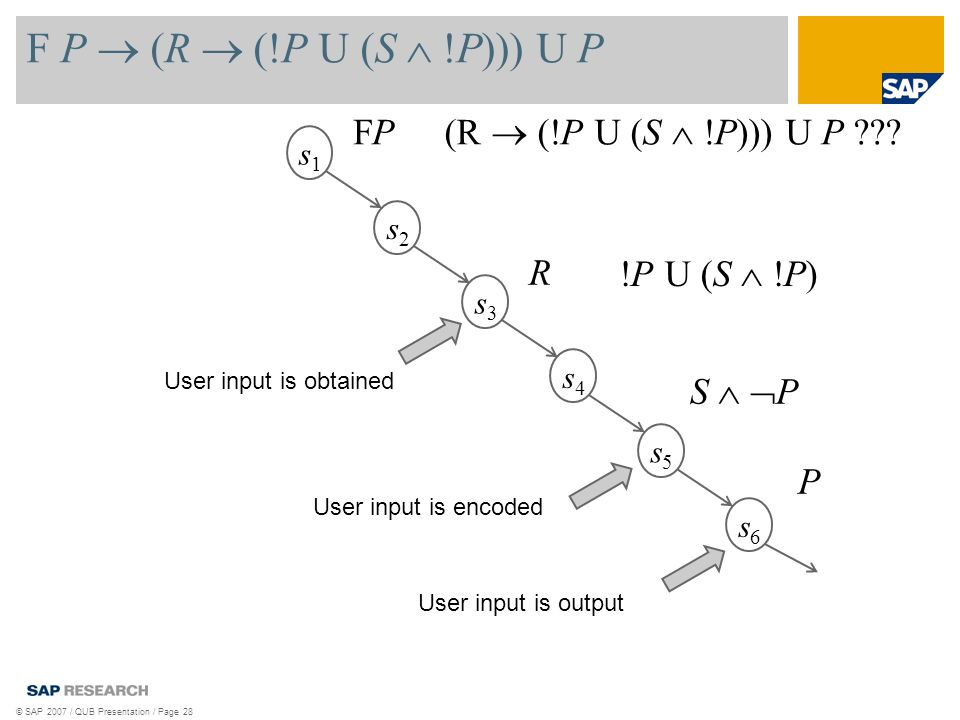 F P (R (!P U (S !P))) U P © SAP 2007 / QUB Presentation / Page 28 s1s1 s2s2 s3s3 s4s4 s5s5 s6s6 User input is output P FPFP User input is obtained R User input is encoded S P !P U (S !P) (R (!P U (S !P))) U P ???