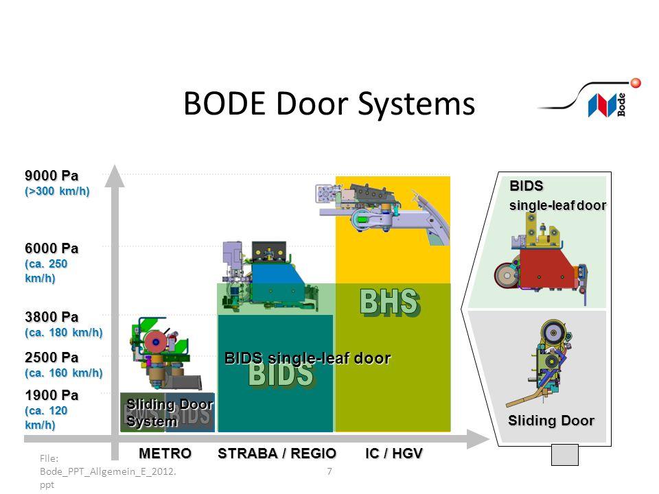 FIle: Bode_PPT_Allgemein_E_2012. ppt 7 BODE Door Systems 1900 Pa (ca. 120 km/h) 2500 Pa (ca. 160 km/h) 3800 Pa (ca. 180 km/h) 6000 Pa (ca. 250 km/h) 9