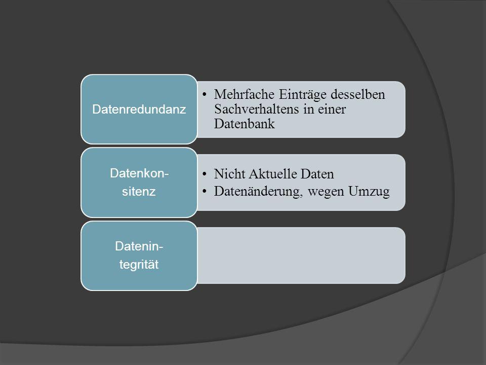 Mehrfache Einträge desselben Sachverhaltens in einer Datenbank Datenredundanz Nicht Aktuelle Daten Datenänderung, wegen Umzug Datenkon- sitenz Datenin- tegrität