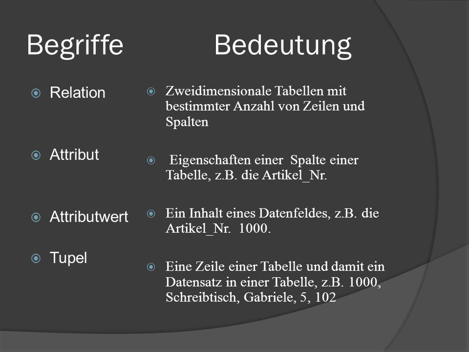 BegriffeBedeutung Relation Attribut Attributwert Tupel Zweidimensionale Tabellen mit bestimmter Anzahl von Zeilen und Spalten Eigenschaften einer Spalte einer Tabelle, z.B.