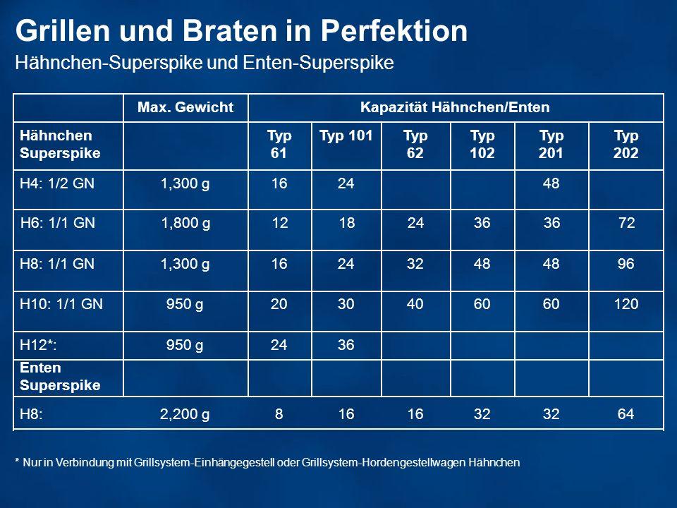 Grillen und Braten in Perfektion Hähnchen-Superspike und Enten-Superspike * Nur in Verbindung mit Grillsystem-Einhängegestell oder Grillsystem-Hordeng