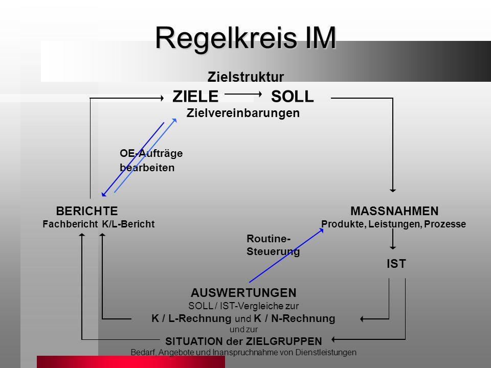 Zielstruktur ZIELE SOLL Zielvereinbarungen OE-Aufträge bearbeiten BERICHTE MASSNAHMEN Fachbericht K/L-Bericht Produkte, Leistungen, Prozesse IST AUSWE
