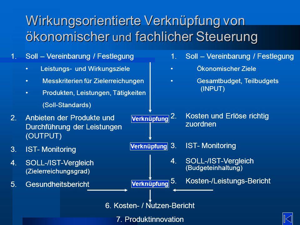Wirkungsorientierte Verknüpfung von ökonomischer und fachlicher Steuerung 1.Soll – Vereinbarung / Festlegung Leistungs- und Wirkungsziele Messkriterie