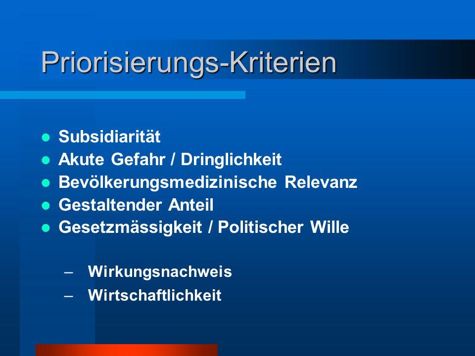 Priorisierungs-Kriterien Subsidiarität Akute Gefahr / Dringlichkeit Bevölkerungsmedizinische Relevanz Gestaltender Anteil Gesetzmässigkeit / Politisch
