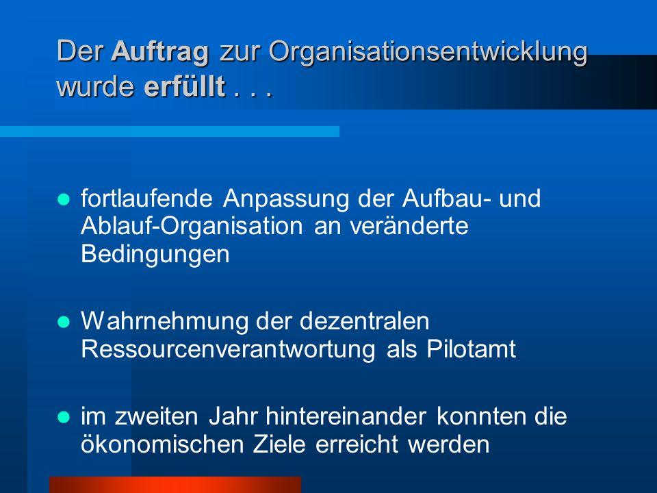 Der Auftrag zur Organisationsentwicklung wurde erfüllt... fortlaufende Anpassung der Aufbau- und Ablauf-Organisation an veränderte Bedingungen Wahrneh