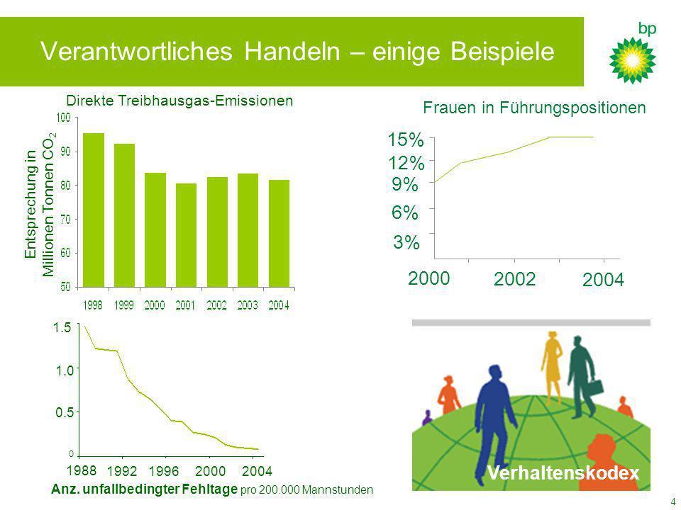 4 Verantwortliches Handeln – einige Beispiele 0 0.5 1.0 1.5 1988 2000 1992 1996 2004 2000 2002 2004 3% 12% 9% 6% 15% Frauen in Führungspositionen Anz.