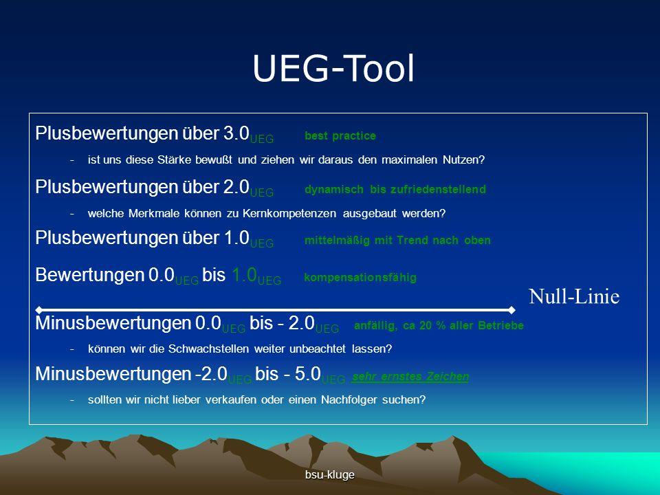 bsu-kluge Plusbewertungen über 3.0 UEG best practice -ist uns diese Stärke bewußt und ziehen wir daraus den maximalen Nutzen.