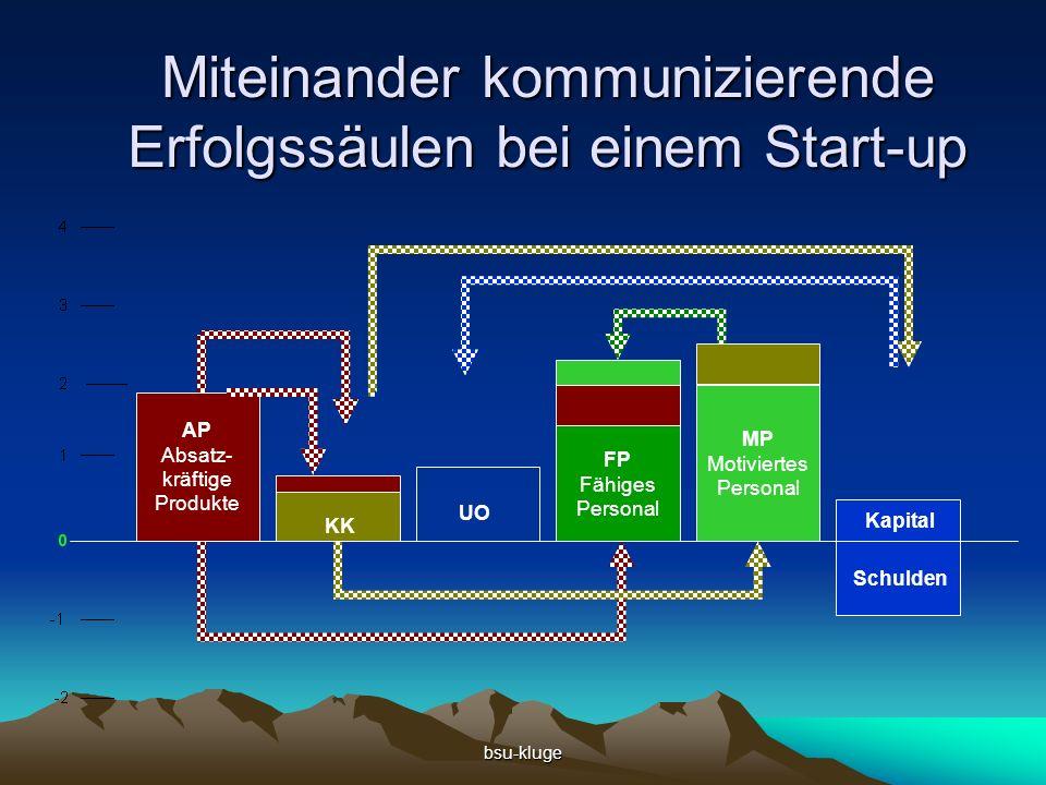 bsu-kluge Ur-Check-up Bei einem Start-up fehlen 3 Säulen komplett Auf die gezeigte Weise lassen sie sich aufbauen Mit dem UEG-Tool 1 wird die Säulenhöhe ermittelt Jede Säule besteht aus 20-25 Merkmale 1 UEG = Unternehmens-Erfolgsgrad © Kluge,G.A.;Unternehmens-Steuerung mit 6 Erfolgsfaktoren, 3.