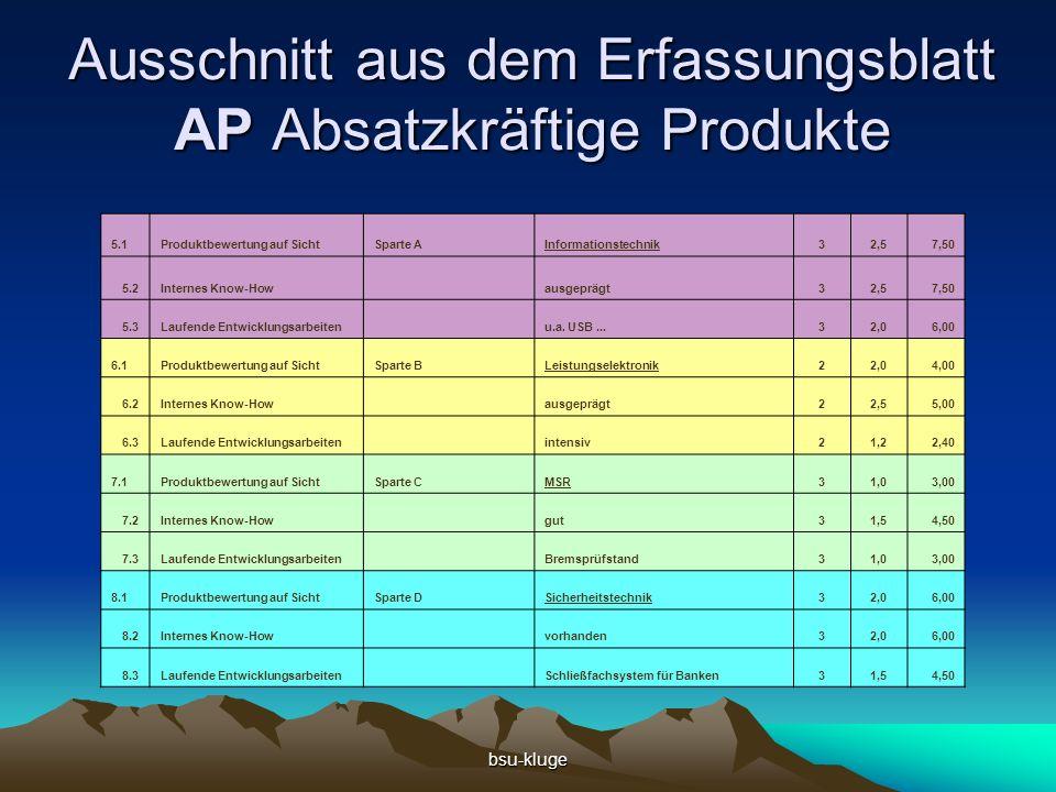 bsu-kluge Ausschnitt aus dem Erfassungsblatt AP Absatzkräftige Produkte 5.1Produktbewertung auf SichtSparte AInformationstechnik32,57,50 5.2Internes Know-How ausgeprägt32,57,50 5.3Laufende Entwicklungsarbeiten u.a.