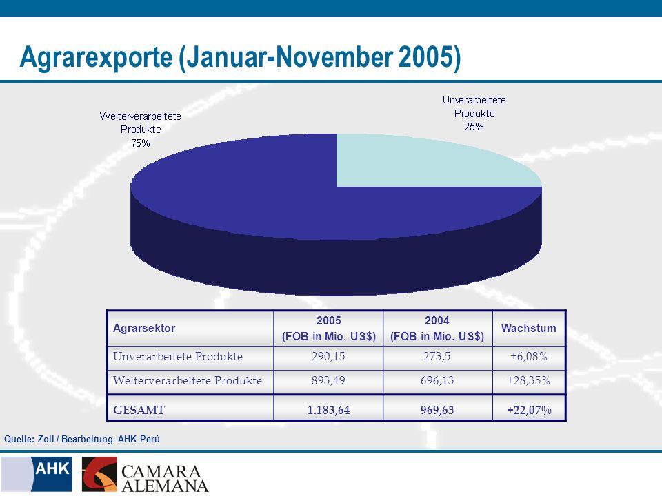 Unverarbeitete Produkte (Januar-November 2005) Gesamtexporte 290,15 Mio.