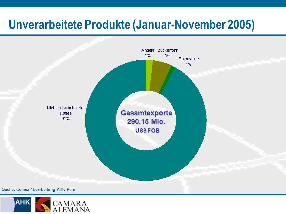 Unverarbeitete Produkte (Januar-November 2005) Gesamtexporte 290,15 Mio. US$ FOB US$ FOB Quelle: Comex / Bearbeitung AHK Perú