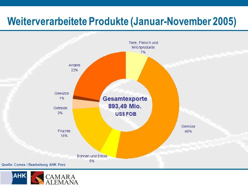 Weiterverarbeitete Produkte (Januar-November 2005) Gesamtexporte 893,49 Mio. US$ FOB US$ FOB Quelle: Comex / Bearbeitung AHK Perú