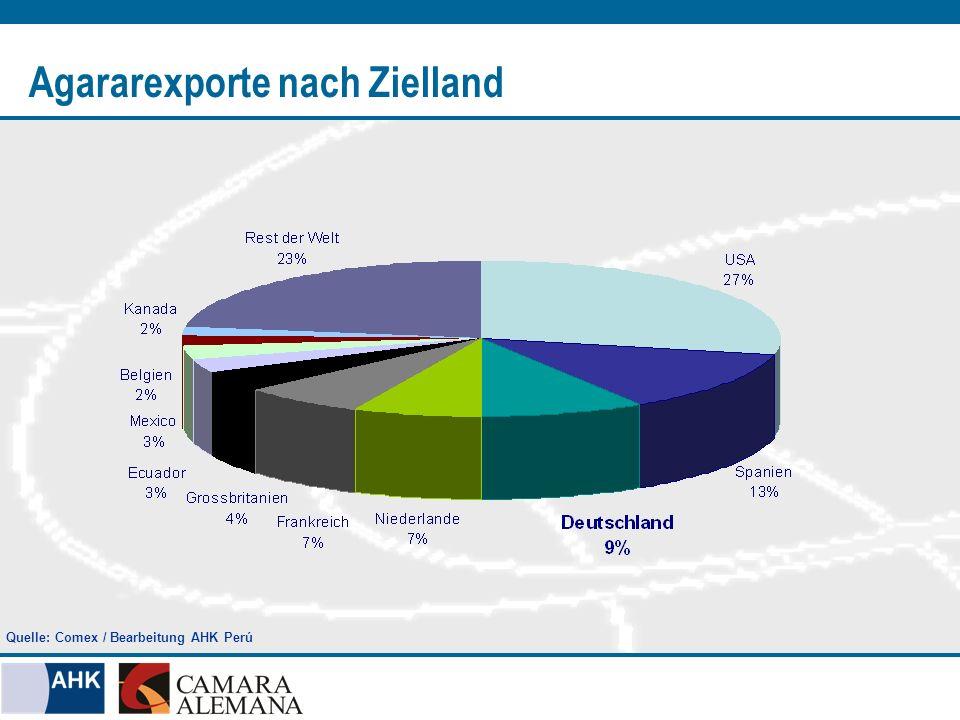 Agararexporte nach Zielland Quelle: Comex / Bearbeitung AHK Perú