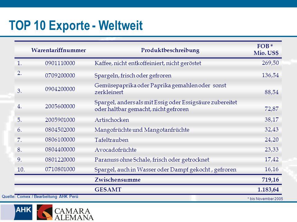 TOP 10 Exporte - Weltweit WarentariffnummerProduktbeschreibung FOB * Mio. US$ 1.0901110000Kaffee, nicht entkoffeiniert, nicht geröstet 269,50 2. 07092