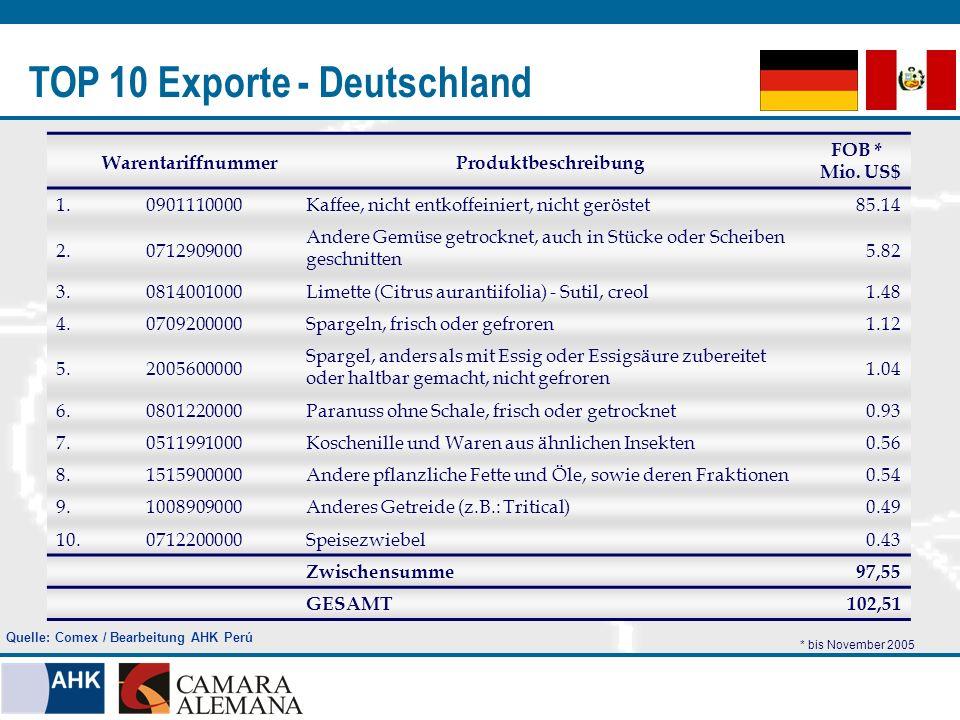 TOP 10 Exporte - Deutschland WarentariffnummerProduktbeschreibung FOB * Mio. US$ 1.0901110000Kaffee, nicht entkoffeiniert, nicht geröstet 85.14 2.0712