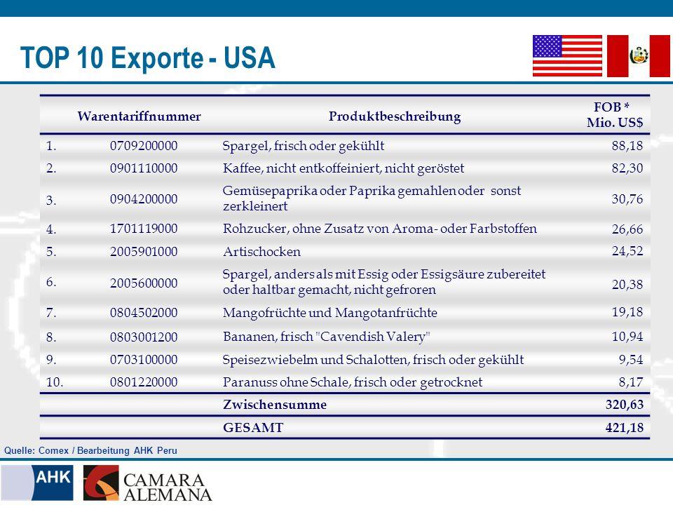 TOP 10 Exporte - USA WarentariffnummerProduktbeschreibung FOB * Mio. US$ 1.0709200000Spargel, frisch oder gekühlt88,18 2.0901110000Kaffee, nicht entko