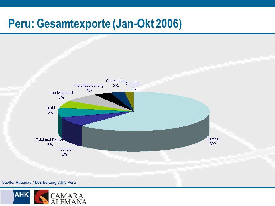 Peru: Gesamtexporte (Jan-Okt 2006) Sektor 2006 (FOB in Mio.